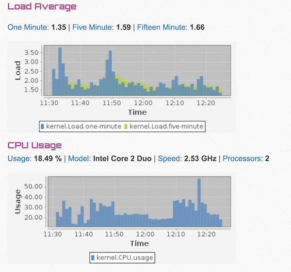 Trending of Load Average and Cpu Usage